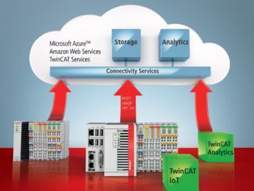 Upravljanje mašinama za Industriju 4.0 sa programskom opremom TwinCAT