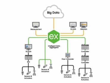 Centralizacija raspršenih proizvodnih podataka i povezivanje opreme za automatizaciju s komunikacijskom platformom KEPServerEX