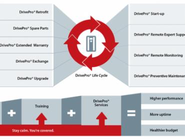 DrivePro® Retrofit - Strateška zamena za postizanje najbolje produktivnosti