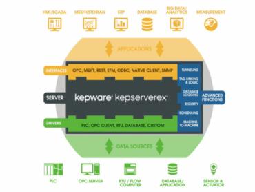 INEA SR - CSV, JSON i XML podaci. Koju strukturu i oblik podataka izabrati?